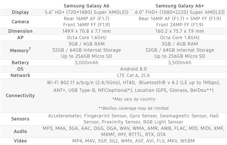 Samsung Galaxy A6 and A6 Plus Spec compare