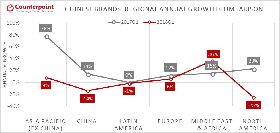 Chinese brands' regional annualgrowth comparison 2018